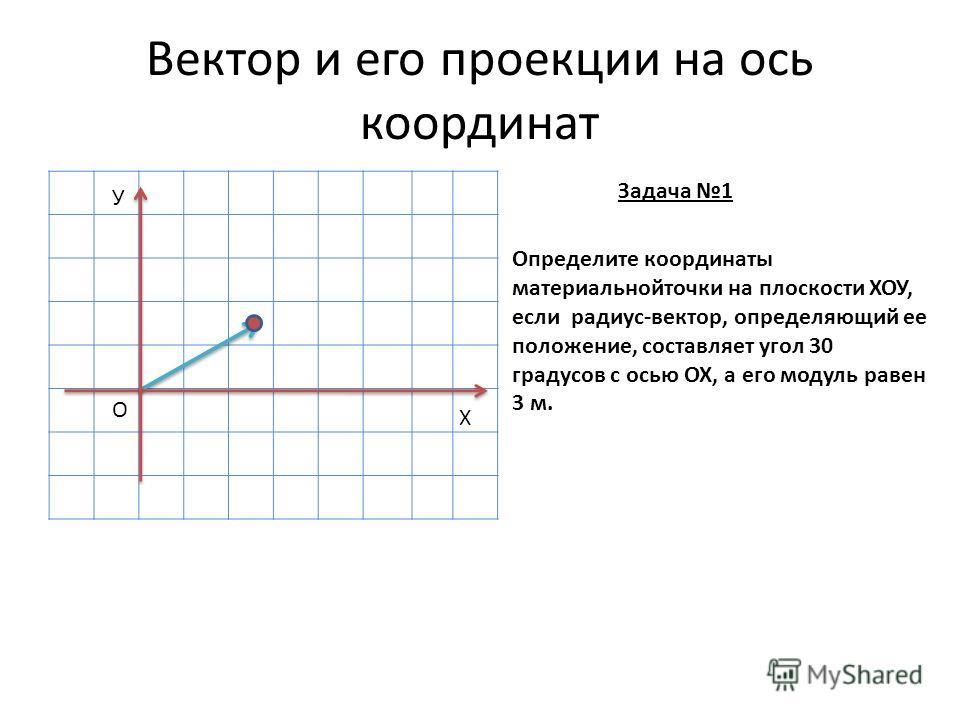 Вектор и его проекции на ось координат У Х О Определите координаты материальнойточки на плоскости ХОУ, если радиус-вектор, определяющий ее положение, составляет угол 30 градусов с осью ОХ, а его модуль равен 3 м. Задача 1