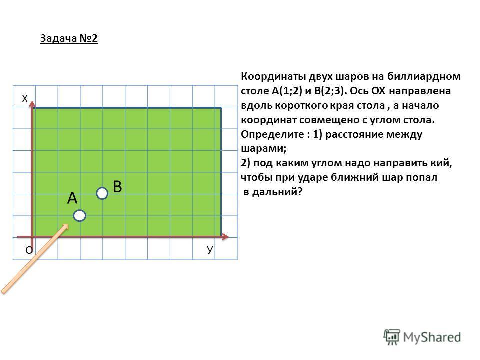 О Х У А В Координаты двух шаров на биллиардном столе А(1;2) и В(2;3). Ось ОХ направлена вдоль короткого края стола, а начало координат совмещено с углом стола. Определите : 1) расстояние между шарами; 2) под каким углом надо направить кий, чтобы при