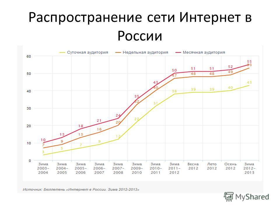 Распространение сети Интернет в России