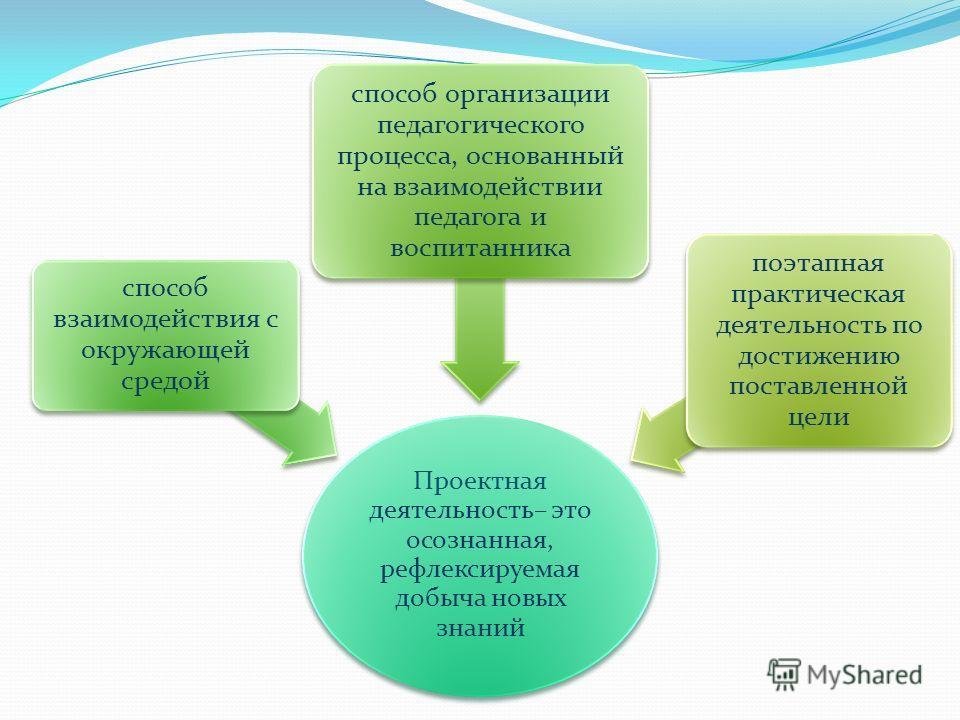 Проектная деятельность– это осознанная, рефлексируемая добыча новых знаний способ взаимодействия с окружающей средой способ организации педагогического процесса, основанный на взаимодействии педагога и воспитанника поэтапная практическая деятельность