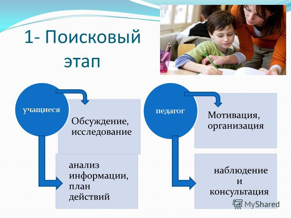 1- Поисковый этап Обсуждение, исследование анализ информации, план действий учащиеся Мотивация, организация наблюдение и консультация педагог