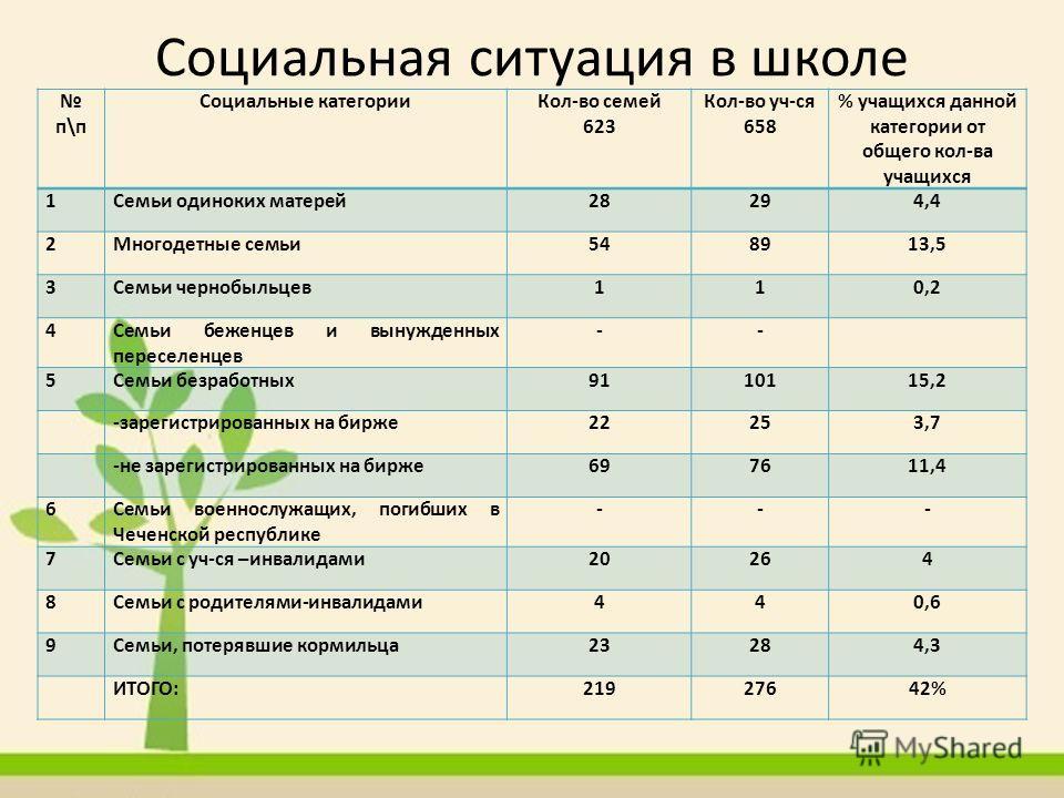Социальная ситуация в школе п\п Социальные категорииКол-во семей 623 Кол-во уч-ся 658 % учащихся данной категории от общего кол-ва учащихся 1Семьи одиноких матерей28294,4 2Многодетные семьи548913,5 3Семьи чернобыльцев110,2 4Семьи беженцев и вынужденн