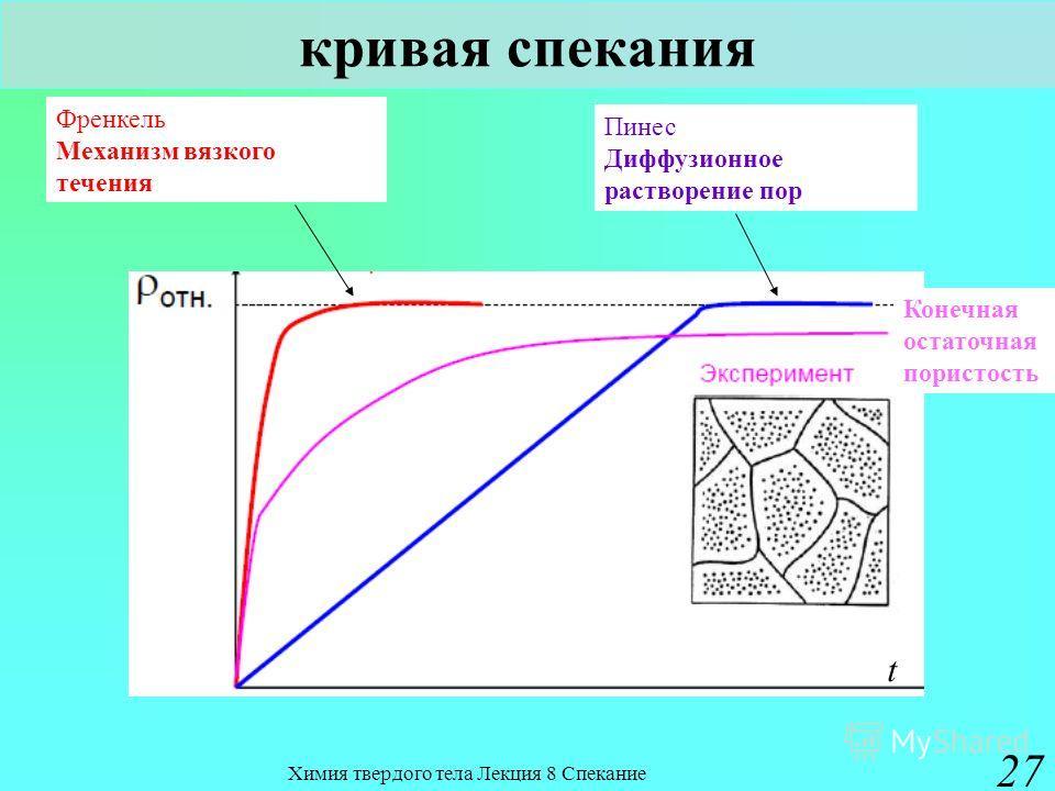 Химия твердого тела Лекция 8 Спекание 27 кривая спекания Френкель Механизм вязкого течения Конечная остаточная пористость t Пинес Диффузионное растворение пор