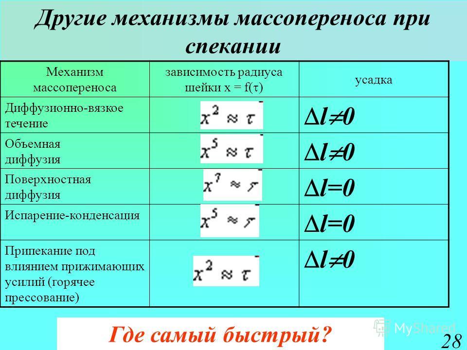 Химия твердого тела Лекция 8 Спекание 28 Другие механизмы массопереноса при спекании Механизм массопереноса зависимость радиуса шейки x = f( ) усадка Диффузионно-вязкое течение l 0 Объемная диффузия l 0 Поверхностная диффузия l=0 Испарение-конденсаци