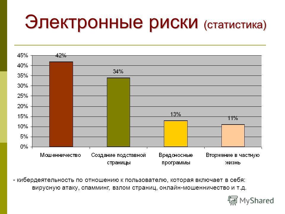 Электронные риски (статистика) - кибердеятельность по отношению к пользователю, которая включает в себя: вирусн ую атак у, спам минг, взлом страниц, онлайн-мошенничество и т.д.