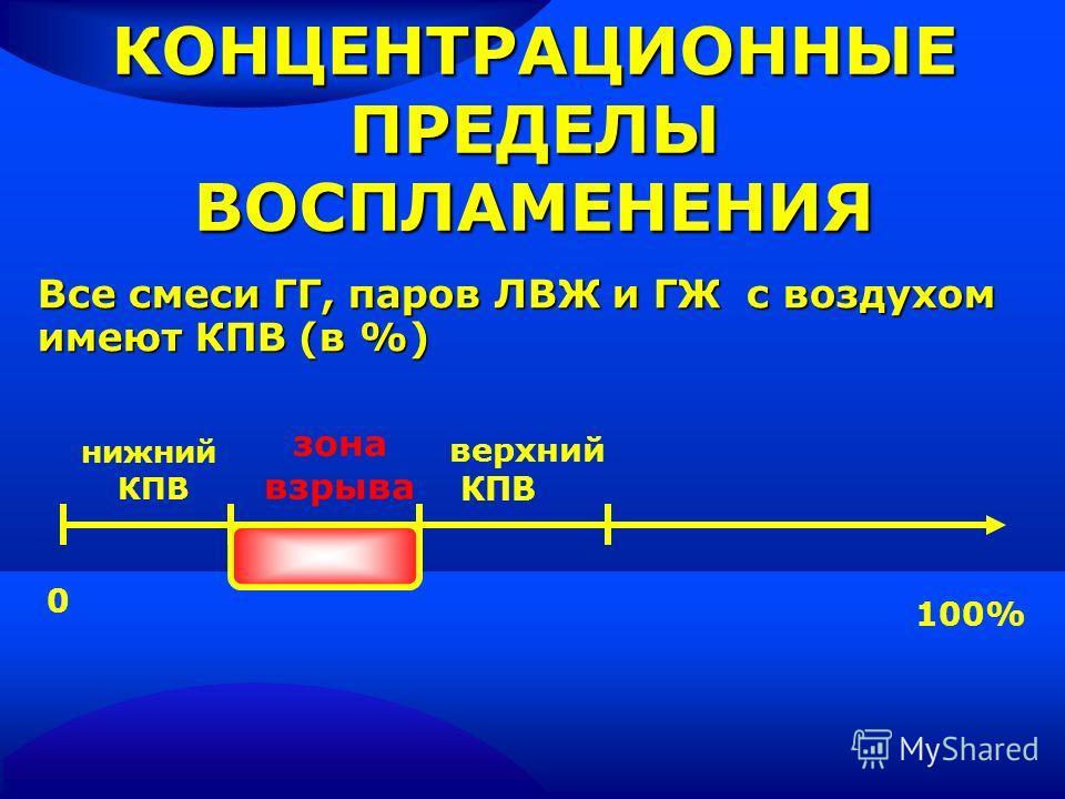 КОНЦЕНТРАЦИОННЫЕ ПРЕДЕЛЫ ВОСПЛАМЕНЕНИЯ Все смеси ГГ, паров ЛВЖ и ГЖ с воздухом имеют КПВ (в %) Все смеси ГГ, паров ЛВЖ и ГЖ с воздухом имеют КПВ (в %) нижний КПВ зона взрыва верхний КПВ 0 100%