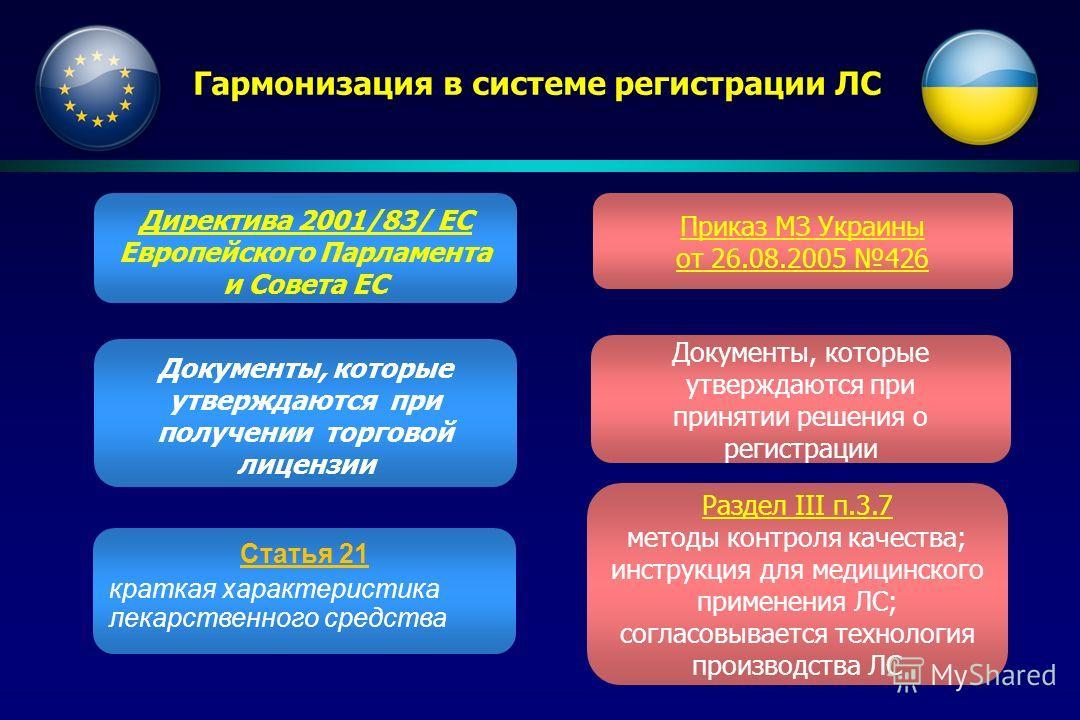 Гармонизация в системе регистрации ЛС Директива 2001/83/ ЕС Европейского Парламента и Совета ЕС Документы, которые утверждаются при получении торговой лицензии Статья 21 краткая характеристика лекарственного средства Приказ МЗ Украины от 26.08.2005 4