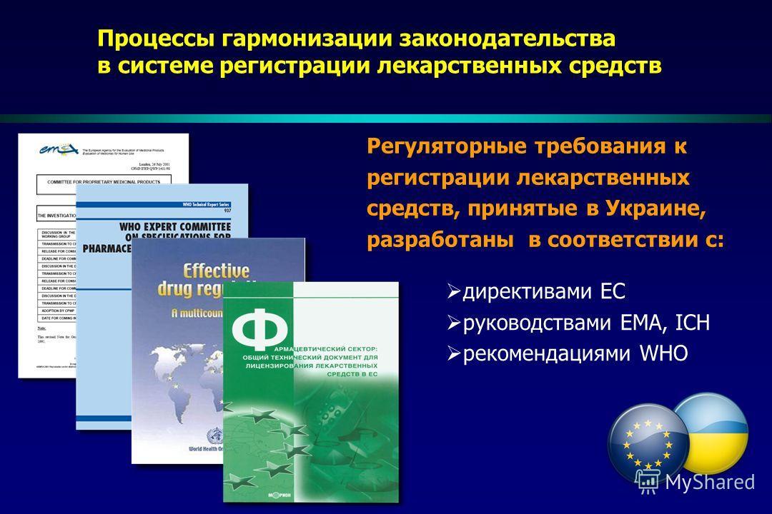 Процессы гармонизации законодательства в системе регистрации лекарственных средств Регуляторные требования к регистрации лекарственных средств, принятые в Украине, разработаны в соответствии с: директивами ЕС руководствами ЕМА, ICH рекомендациями WHO