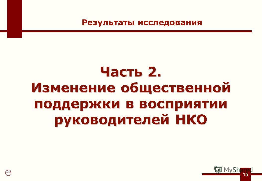 15 Часть 2. Изменение общественной поддержки в восприятии руководителей НКО Результаты исследования