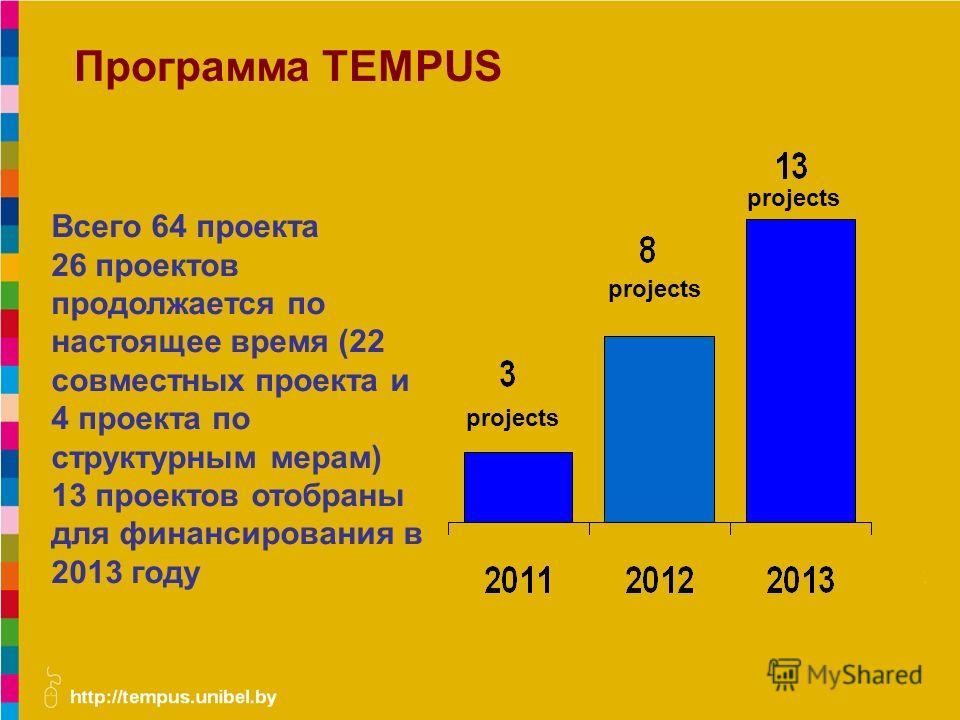 Программа TEMPUS Всего 64 проекта 26 проектов продолжается по настоящее время (22 совместных проекта и 4 проекта по структурным мерам) 13 проектов отобраны для финансирования в 2013 году projects
