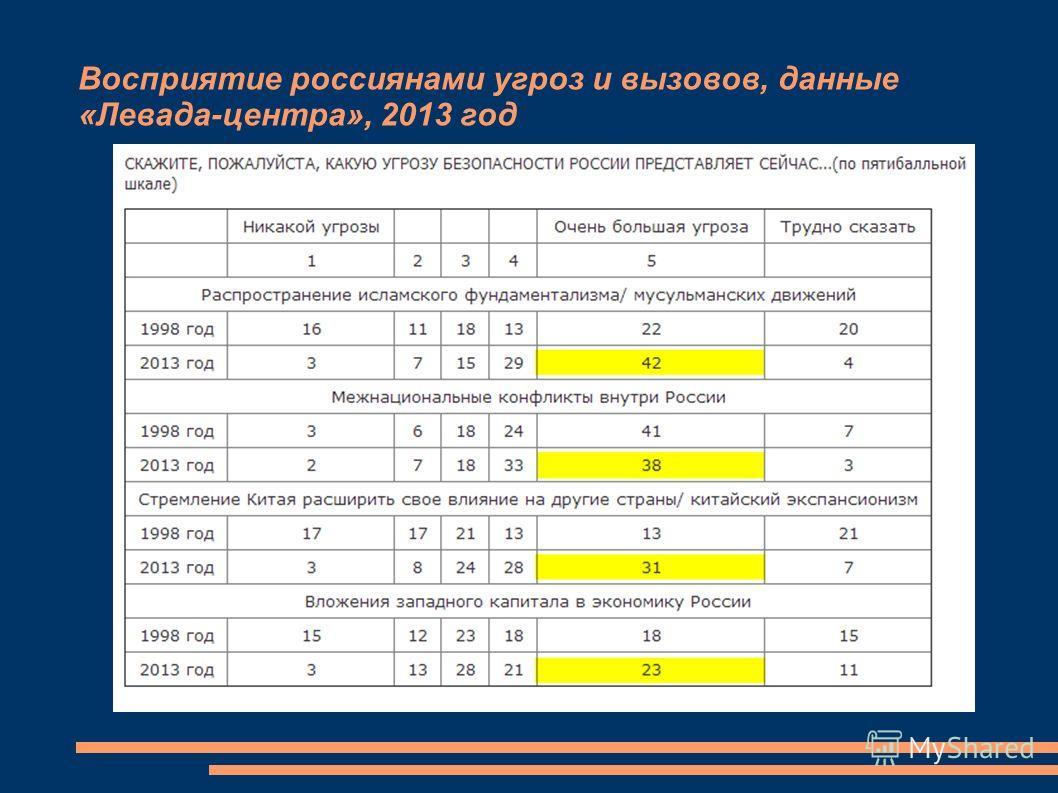 Восприятие россиянами угроз и вызовов, данные «Левада-центра», 2013 год