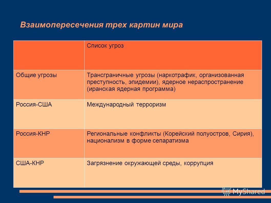 Взаимопересечения трех картин мира Список угроз Общие угрозыТрансграничные угрозы (наркотрафик, организованная преступность, эпидемии), ядерное нераспространение (иранская ядерная программа) Россия-СШАМеждународный терроризм Россия-КНРРегиональные ко