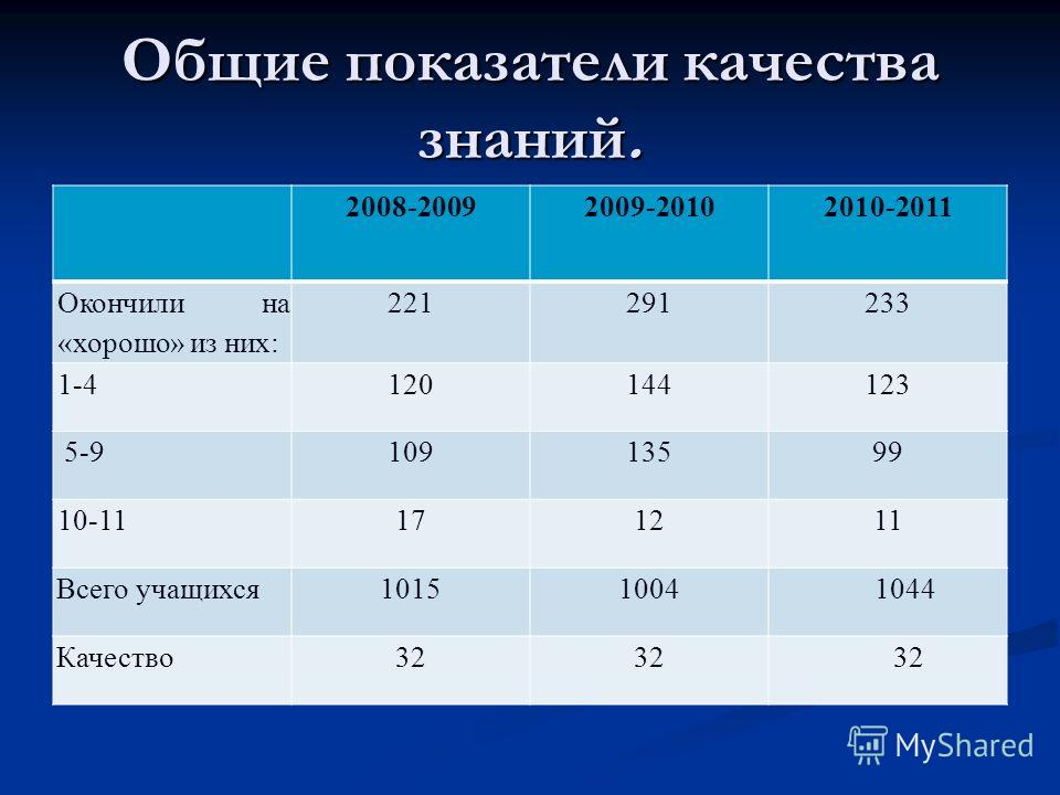Общие показатели качества знаний. 2008-2009 2009-2010 2010-2011 Окончили на «хорошо» из них: 221291233 1-4120144123 5-910913599 10-11171211 Всего учащихся101510041044 Качество32