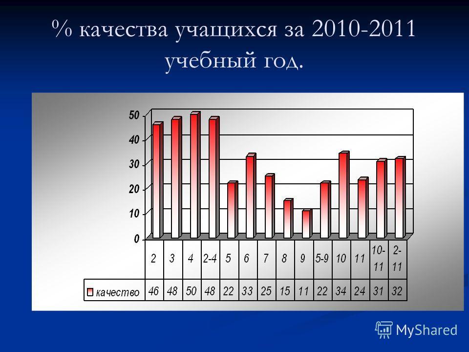 % качества учащихся за 2010-2011 учебный год.