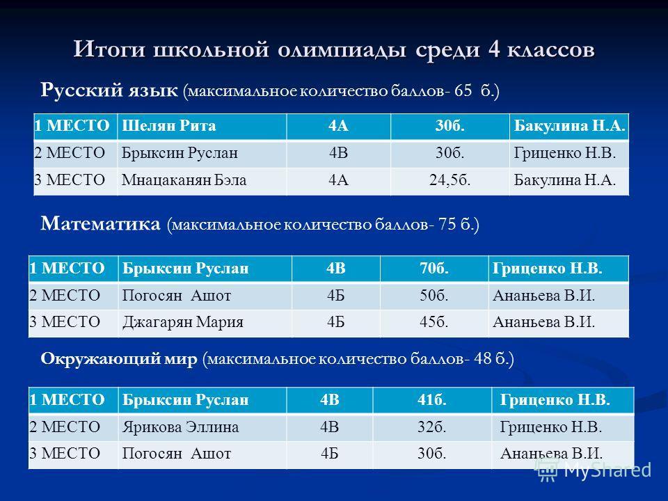Русский язык (максимальное количество баллов- 65 б.) Математика (максимальное количество баллов- 75 б.) Окружающий мир (максимальное количество баллов- 48 б.) Итоги школьной олимпиады среди 4 классов 1 МЕСТО Шелян Рита4А30б. Бакулина Н.А. 2 МЕСТО Бры