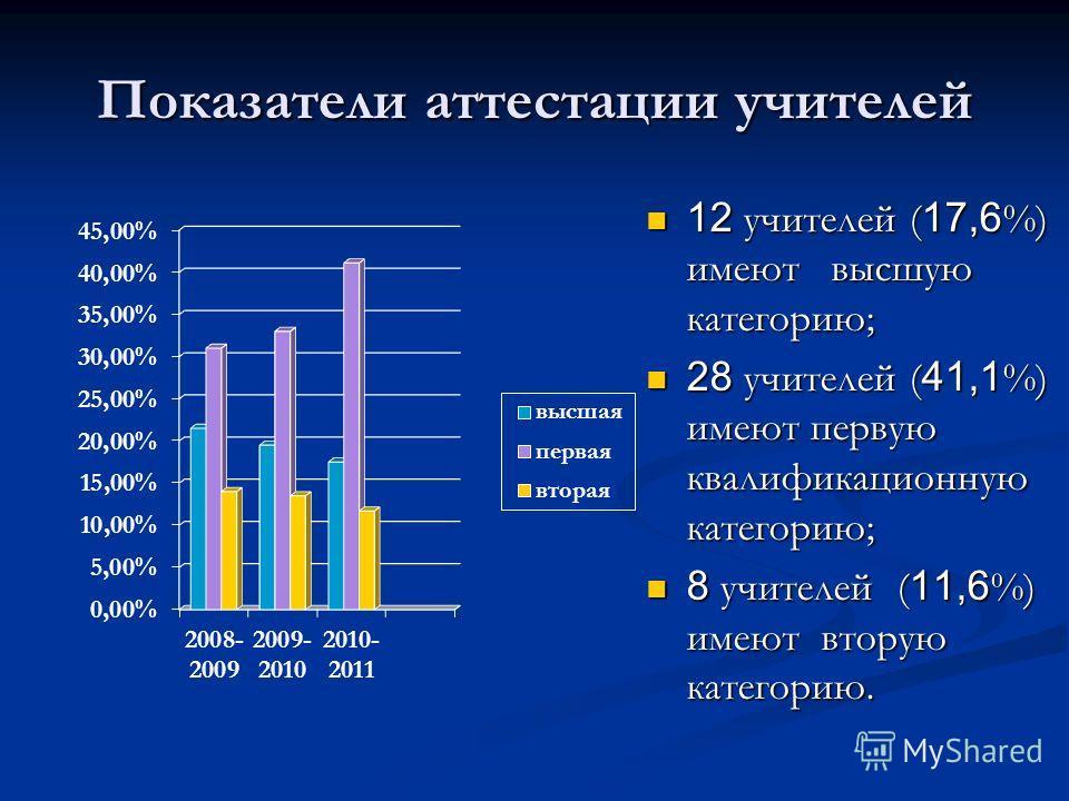 Показатели аттестации учителей 12 учителей (17,6%) имеют высшую категорию; 28 учителей (41,1%) имеют первую квалификационную категорию; 8 учителей (11,6%) имеют вторую категорию.