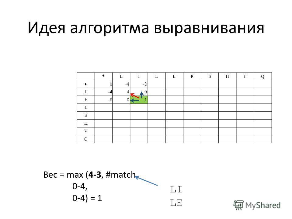 Идея алгоритма выравнивания LILEPSHFQ 0-4-8 L -440 E -801 L S H V Q Вес = max (4-3, #match 0-4, 0-4) = 1 LI LE