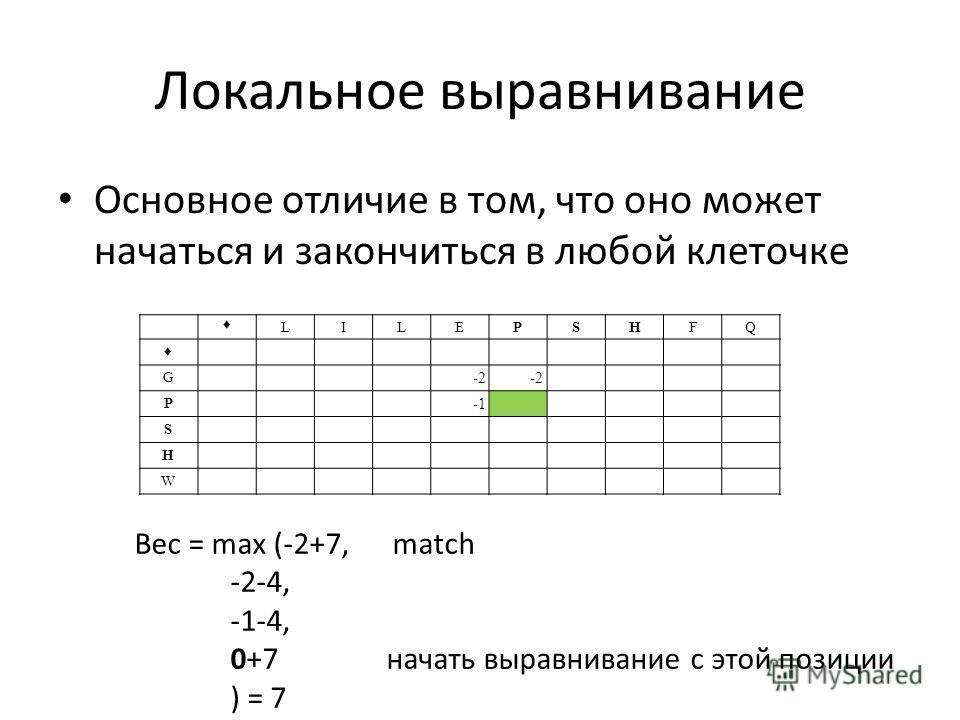 Локальное выравнивание Основное отличие в том, что оно может начаться и закончиться в любой клеточке LILEPSHFQ G -2 P S H W Вес = max (-2+7, match -2-4, -1-4, 0+7 начать выравнивание с этой позиции ) = 7
