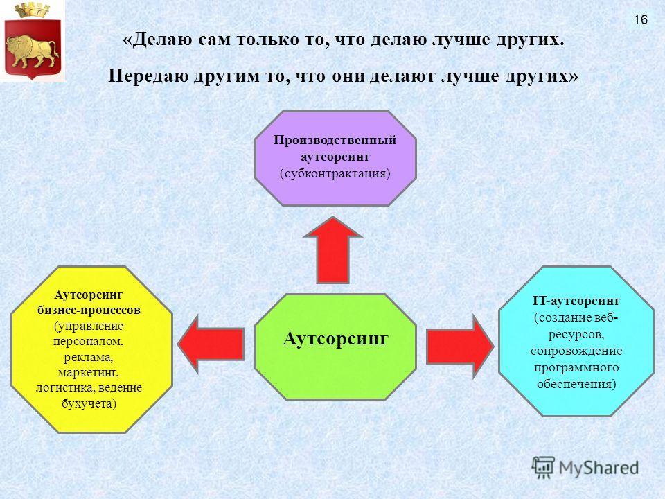 Аутсорсинг Производственный аутсорсинг (субконтрактация) Аутсорсинг бизнес-процессов (управление персоналом, реклама, маркетинг, логистика, ведение бухучета) IT-аутсорсинг (создание веб- ресурсов, сопровождение программного обеспечения) «Делаю сам то