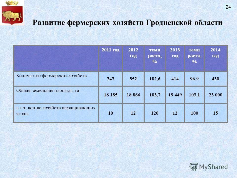 Развитие фермерских хозяйств Гродненской области 2011 год2012 год темп роста, % 2013 год темп роста, % 2014 год Количество фермерских хозяйств 343352102,641496,9430 Общая земельная площадь, га 18 18518 866103,719 449103,123 000 в т.ч. кол-во хозяйств