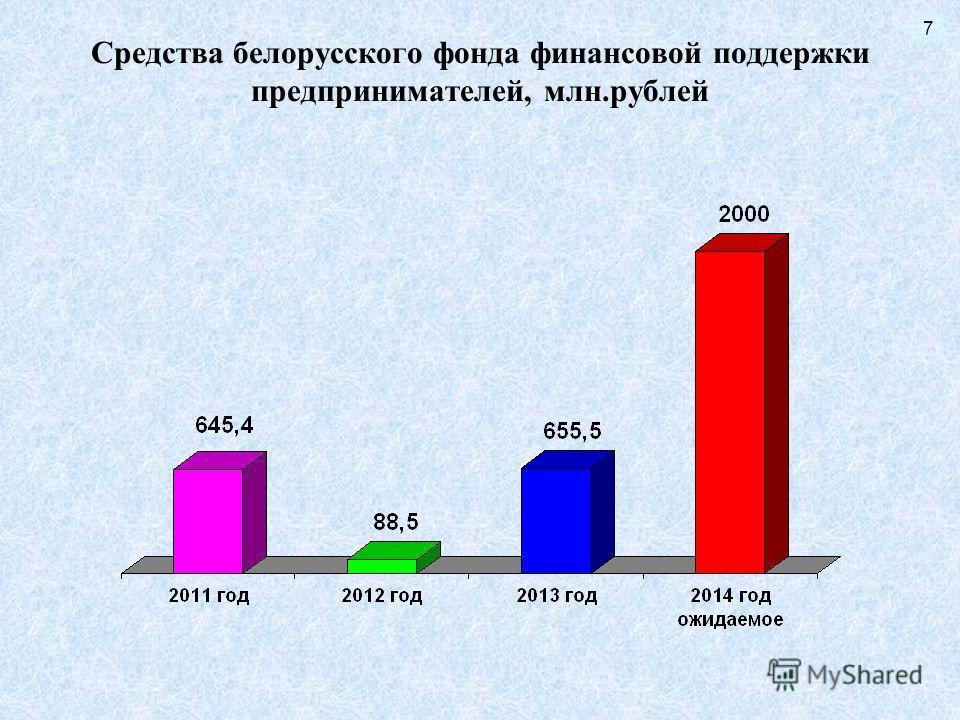 Средства белорусского фонда финансовой поддержки предпринимателей, млн.рублей 7