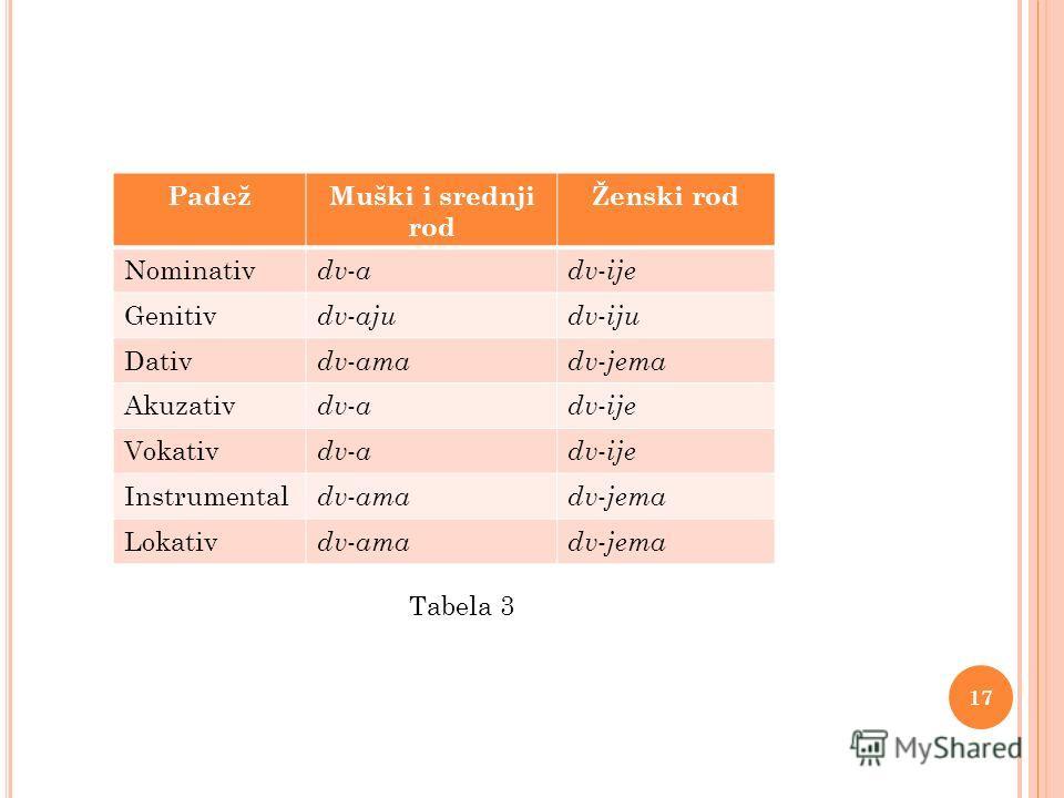 PadežMuški i srednji rod Ženski rod Nominativ dv - adv - ije Genitiv dv - ajudv - iju Dativ dv - amadv - jema Akuzativ dv - adv - ije Vokativ dv - adv - ije Instrumental dv - amadv - jema Lokativ dv - amadv - jema 17 Tabela 3