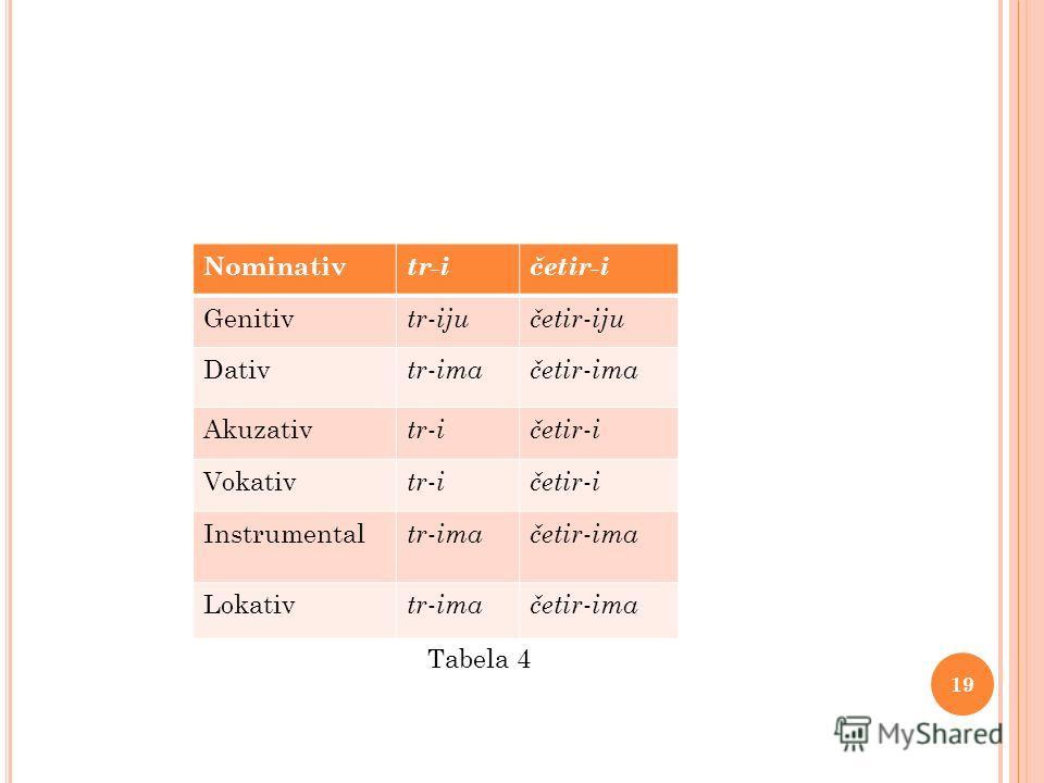 Tabela 4 Nominativ tr-ičetir-i Genitiv tr - ijučetir - iju Dativ tr - imačetir - ima Akuzativ tr - ičetir - i Vokativ tr - ičetir - i Instrumental tr - imačetir - ima Lokativ tr - imačetir - ima 19