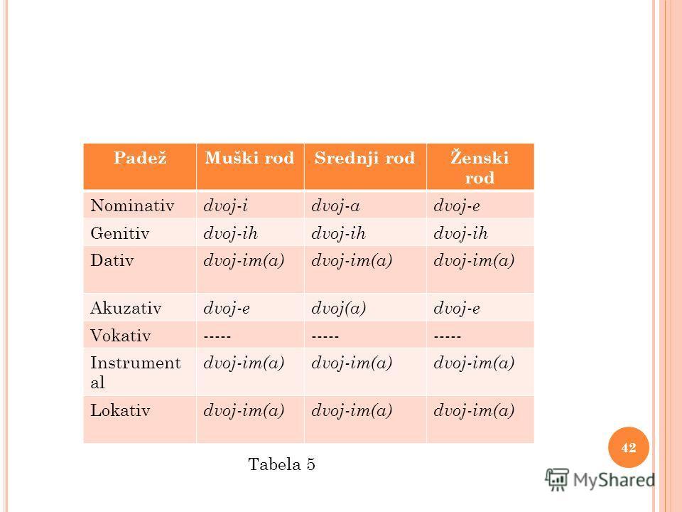 PadežMuški rodSrednji rodŽenski rod Nominativ dvoj - idvoj - advoj - e Genitiv dvoj - ih Dativ dvoj - im(a) Akuzativ dvoj-edvoj(a)dvoj-e Vokativ----- Instrument al dvoj-im(a) Lokativ dvoj-im(a) 42 Tabela 5