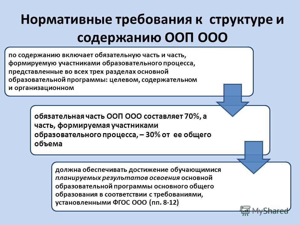 Нормативные требования к структуре и содержанию ООП ООО по содержанию включает обязательную часть и часть, формируемую участниками образовательного процесса, представленные во всех трех разделах основной образовательной программы: целевом, содержател