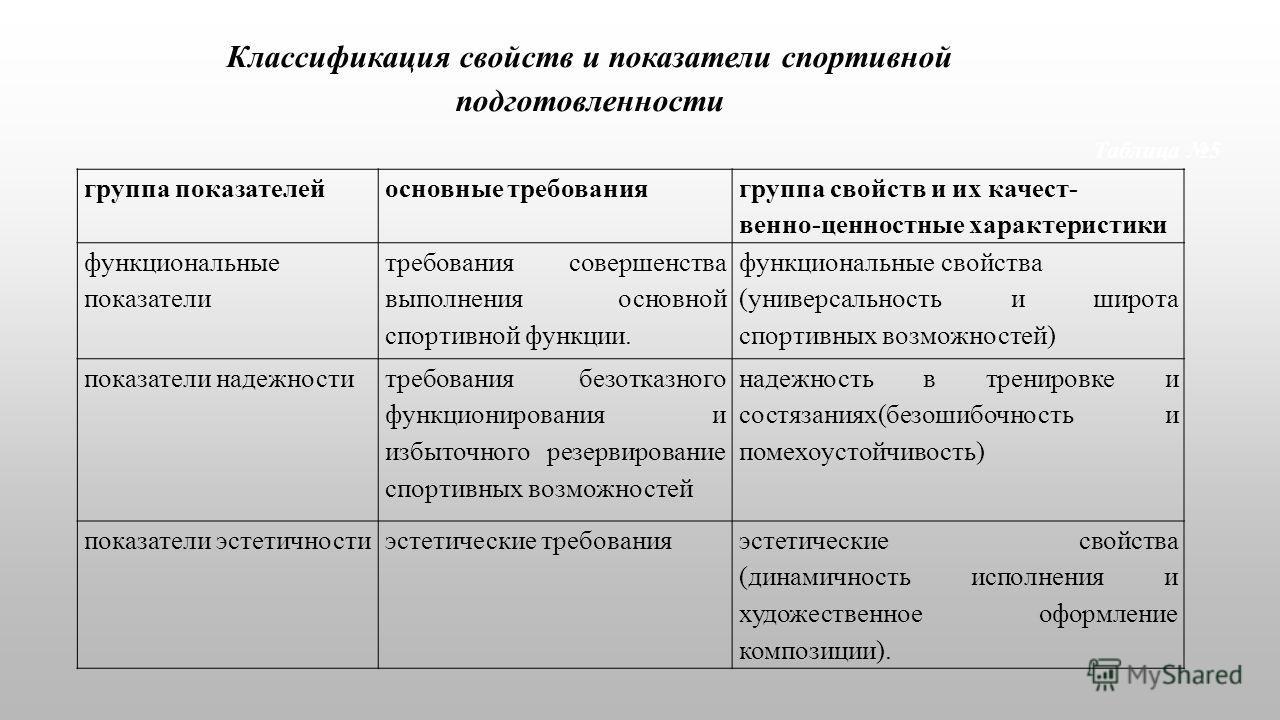 Классификация свойств и показатели спортивной подготовленности Таблица 5 группа показателейосновные требования группа свойств и их качест- венно-ценностные характеристики функциональные показатели требования совершенства выполнения основной спортивно