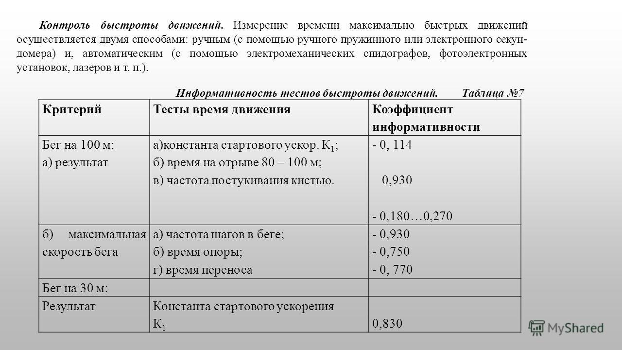 КритерийТесты время движения Коэффициент информативности Бег на 100 м: а) результат а)константа стартового ускор. К 1 ; б) время на отрыве 80 – 100 м; в) частота постукивания кистью. - 0, 114 0,930 - 0,180…0,270 б) максимальная скорость бега а) часто