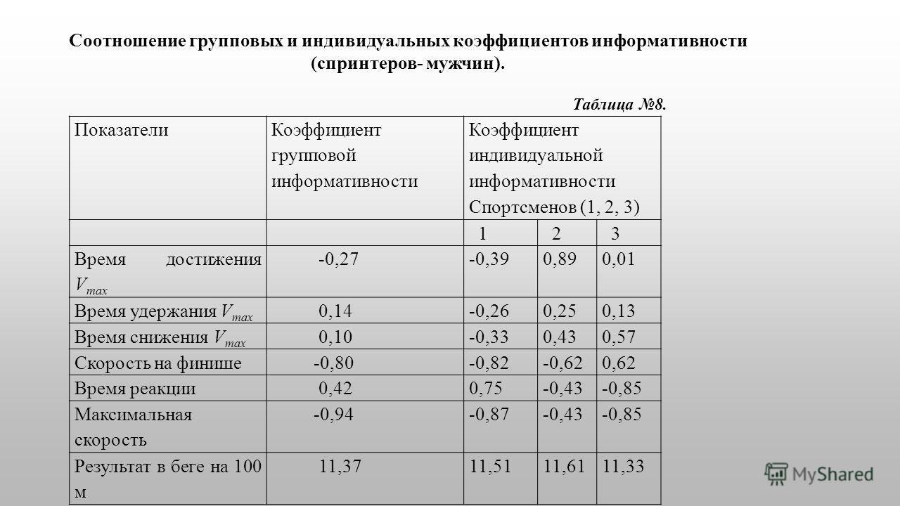 Показатели Коэффициент групповой информативности Коэффициент индивидуальной информативности Спортсменов (1, 2, 3) 1 2 3 Время достижения V max -0,27-0,390,890,01 Время удержания V max 0,14-0,260,250,13 Время снижения V max 0,10-0,330,430,57 Скорость