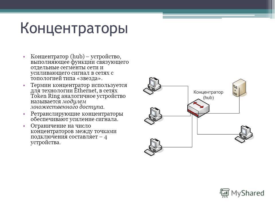 Концентраторы Концентратор (hub) – устройство, выполняющее функции связующего отдельные сегменты сети и усиливающего сигнал в сетях с топологией типа «звезда». Термин концентратор используется для технологии Ethernet, в сетях Token Ring аналогичное у