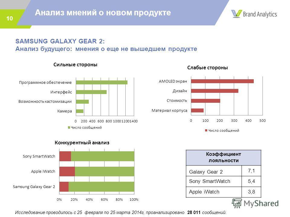 10 SAMSUNG GALAXY GEAR 2: Анализ будущего: мнения о еще не вышедшем продукте Анализ мнений о новом продукте Коэффициент лояльности Galaxy Gear 2 7,1 Sony SmartWatch5,4 Apple iWatch3,8 Исследование проводилось с 25 февраля по 25 марта 2014г, проанализ
