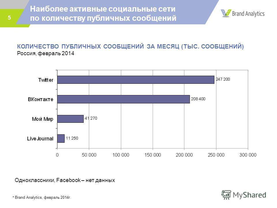 Наиболее активные социальные сети по количеству публичных сообщений 5 * Brand Analytics, февраль 2014г. КОЛИЧЕСТВО ПУБЛИЧНЫХ СООБЩЕНИЙ ЗА МЕСЯЦ (ТЫС. СООБЩЕНИЙ) Россия, февраль 2014 Одноклассники, Facebook – нет данных