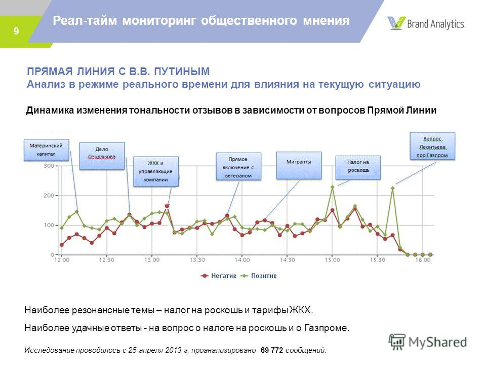 Реал-тайм мониторинг общественного мнения 9 Динамика изменения тональности отзывов в зависимости от вопросов Прямой Линии Наиболее резонансные темы – налог на роскошь и тарифы ЖКХ. Наиболее удачные ответы - на вопрос о налоге на роскошь и о Газпроме.