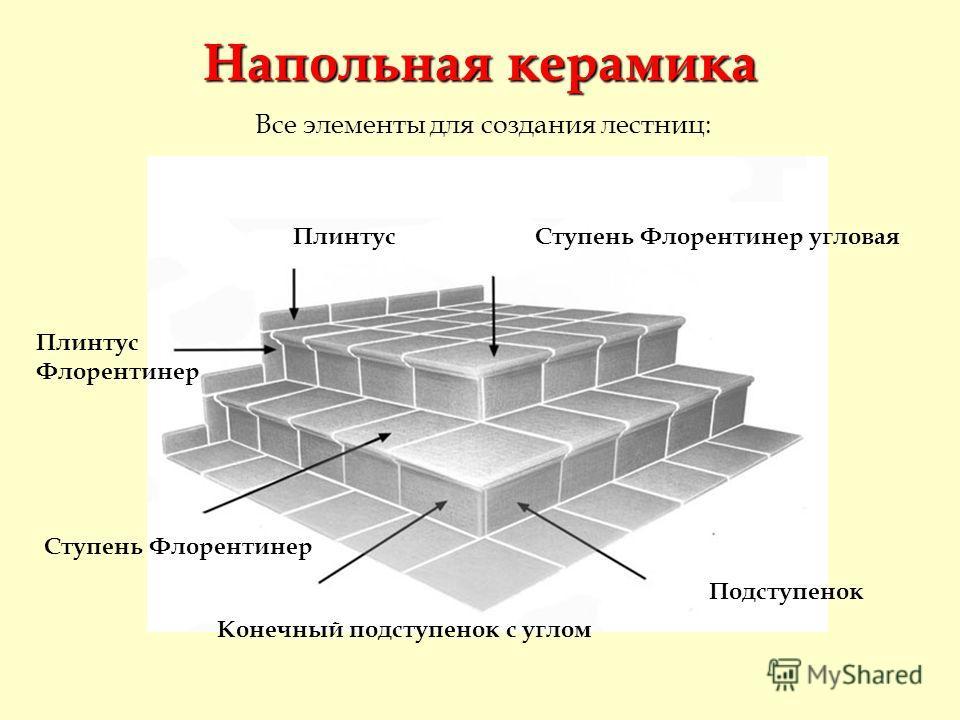 Все элементы для создания лестниц: Плинтус Флорентинер Подступенок Ступень Флорентинер Ступень Флорентинер угловая Конечный подступенок с углом Напольная керамика