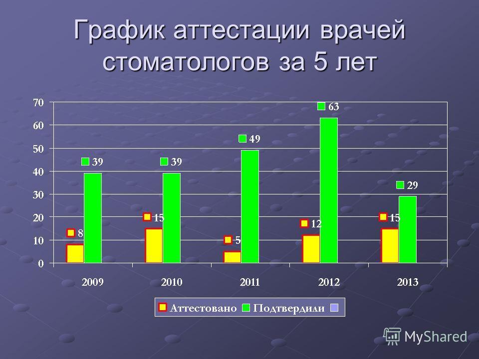 График аттестации врачей стоматологов за 5 лет