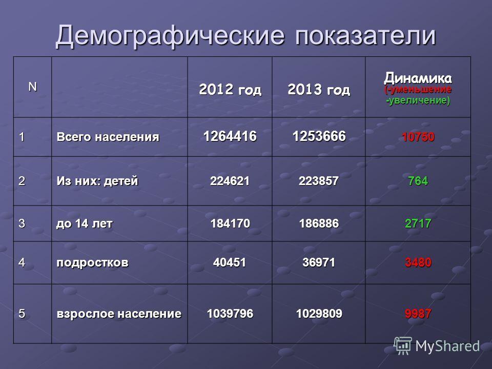 Демографические показатели N 2012 год 2013 год Динамика(-уменьшение-увеличение) 1 Всего населения 1264416125366610750 2 Из них: детей 224621223857764 3 до 14 лет 1841701868862717 4подростков40451369713480 5 взрослое население 103979610298099987