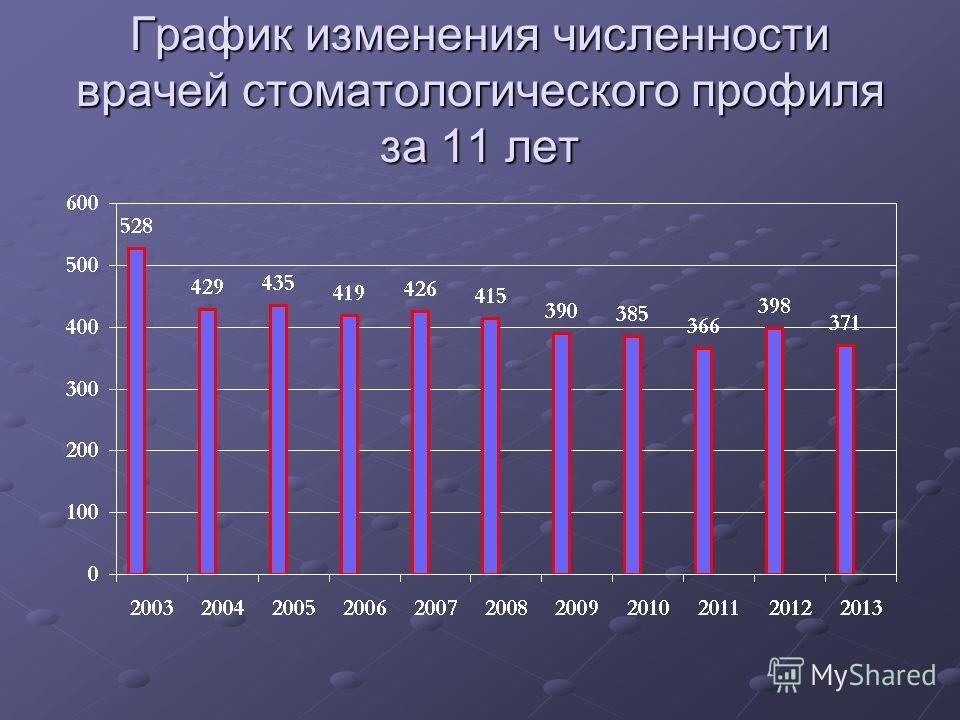 График изменения численности врачей стоматологического профиля за 11 лет