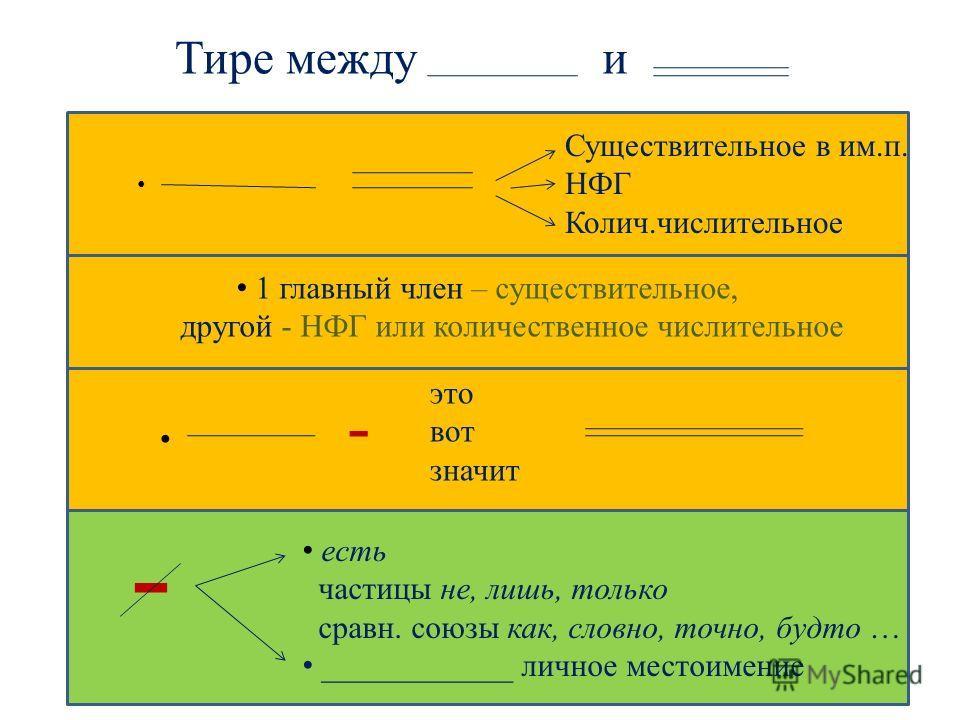 Тире междуи Существительное в им.п. НФГ Колич.числительное 1 главный член – существительное, другой - НФГ или количественное числительное это вот значит - есть частицы не, лишь, только сравн. союзы как, словно, точно, будто … ____________ личное мест