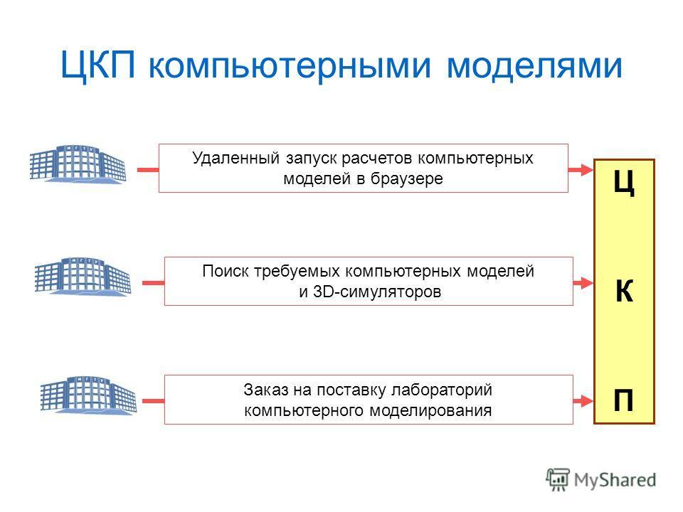 ЦКП компьютерными моделями Удаленный запуск расчетов компьютерных моделей в браузере Заказ на поставку лабораторий компьютерного моделирования Поиск требуемых компьютерных моделей и 3D-симуляторов ЦКПЦКП
