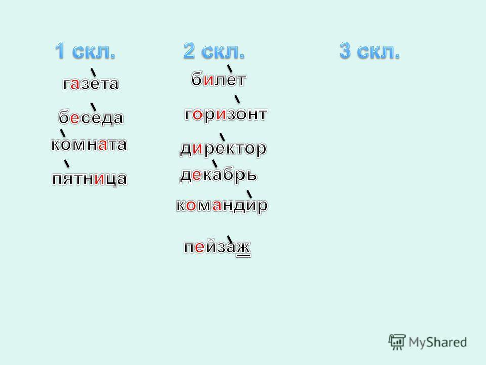 Как определить склонение имен существительных? 1.П оставить имя существительное в именительный падеж единственного числа. 2.О пределить род существительного и его окончание. 1 скл.2 скл.3 скл. м.р. -а, -я ж.р. м.р. с.р. - о, -е ж.р. ь