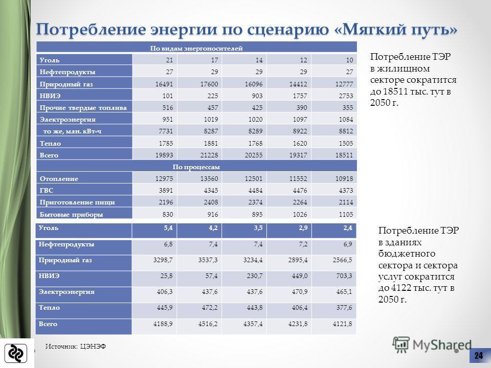 Потребление энергии по сценарию «Мягкий путь» Источник: ЦЭНЭФ 24 Потребление ТЭР в жилищном секторе сократится до 18511 тыс. тут в 2050 г. Потребление ТЭР в зданиях бюджетного сектора и сектора услуг сократится до 4122 тыс. тут в 2050 г. По видам эне