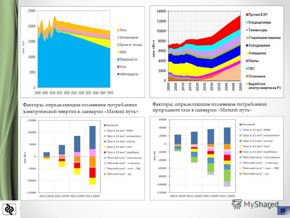 25 Факторы, определяющие изменение потребления электрической энергии в сценарии «Мягкий путь » Факторы, определяющие изменение потребления природного газа в сценарии «Мягкий путь»