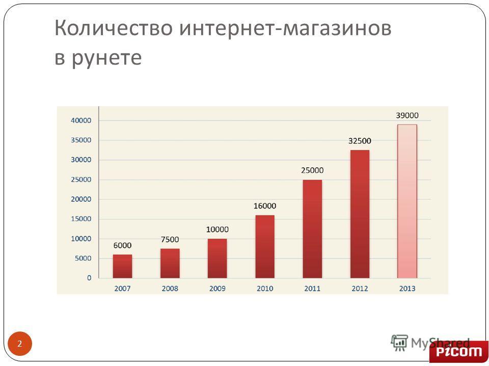 Количество интернет - магазинов в рунете 2