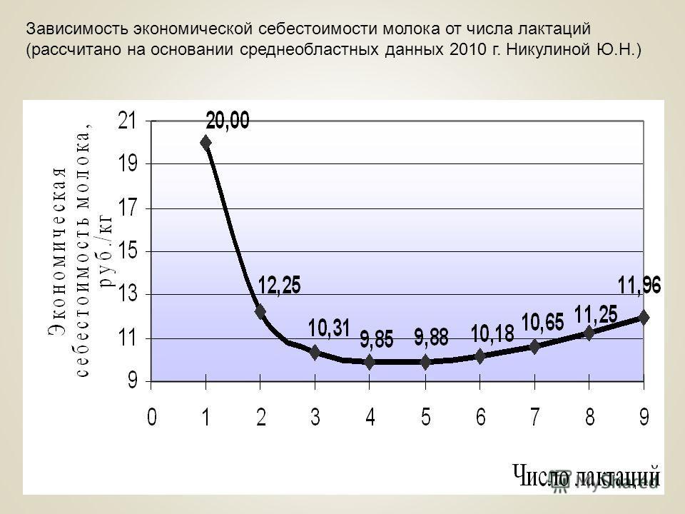 Зависимость экономической себестоимости молока от числа лактаций (рассчитано на основании среднеобластных данных 2010 г. Никулиной Ю.Н.)