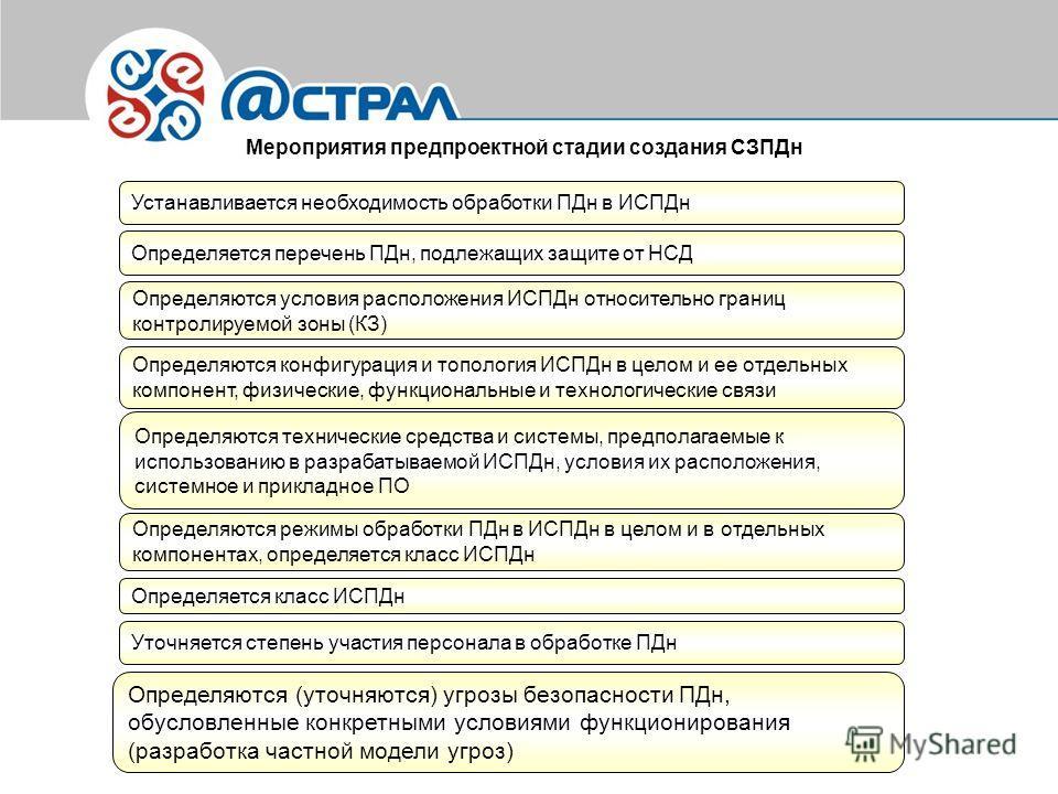 Мероприятия предпроектной стадии создания СЗПДн Устанавливается необходимость обработки ПДн в ИСПДн Определяется перечень ПДн, подлежащих защите от НСД Определяются условия расположения ИСПДн относительно границ контролируемой зоны (КЗ) Определяются