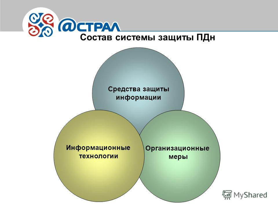 Состав системы защиты ПДн Организационные меры Средства защиты информации Информационные технологии
