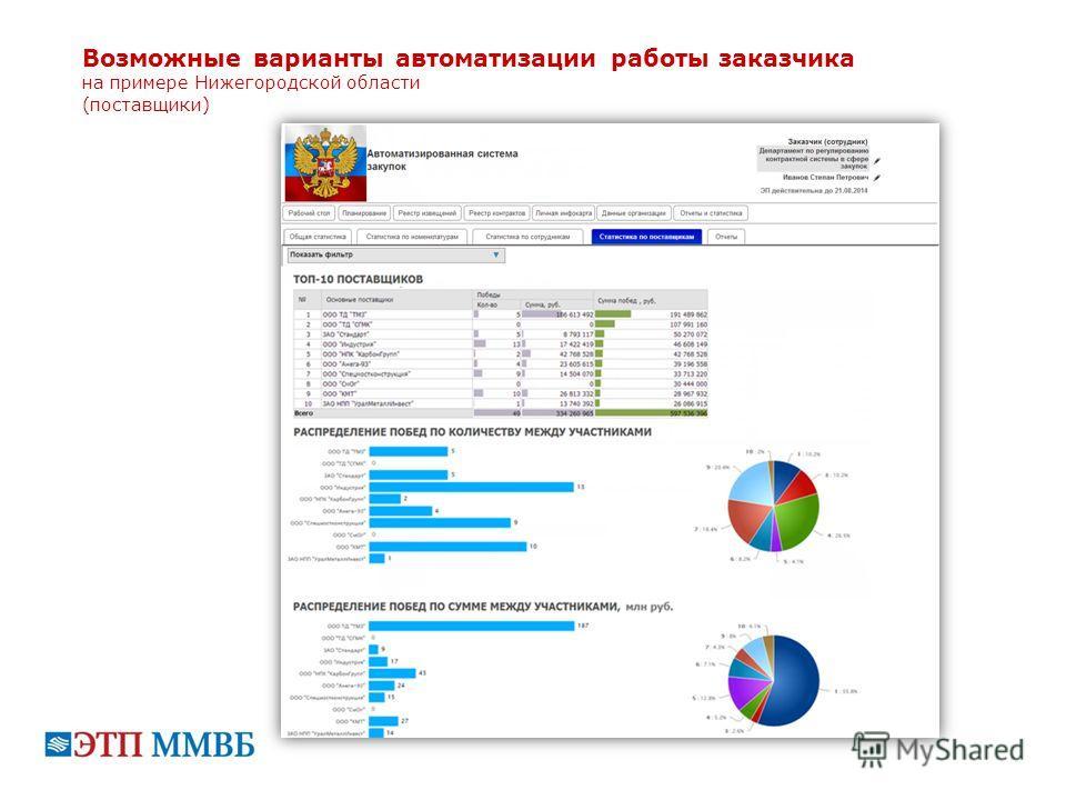 Возможные варианты автоматизации работы заказчика на примере Нижегородской области (поставщики)